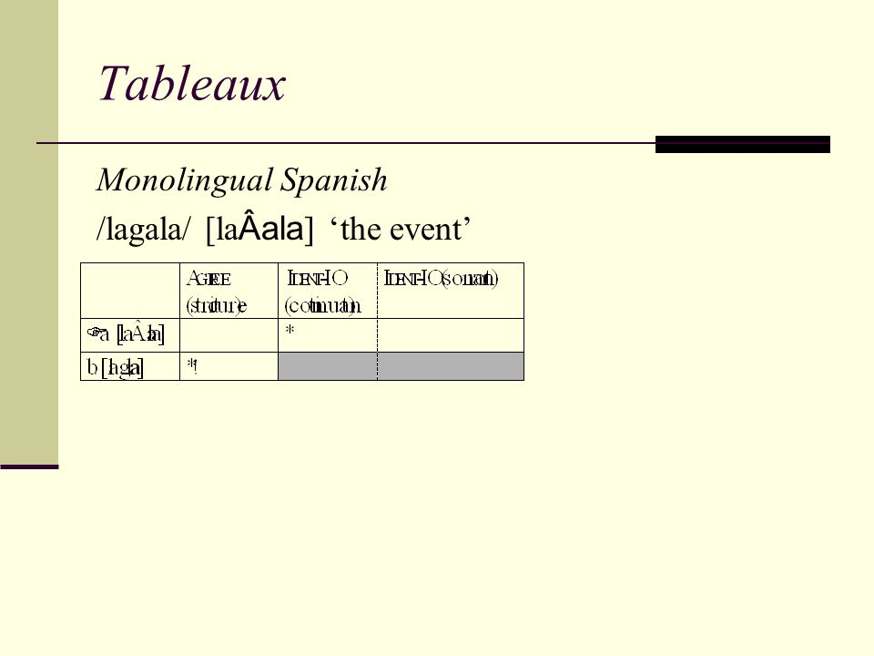 Tableaux Monolingual Spanish /lagala/ [laÂala] 'the event'